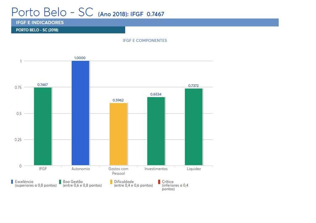 PORTO BELO - Porto Belo apresenta dados positivos pela FIRJAN
