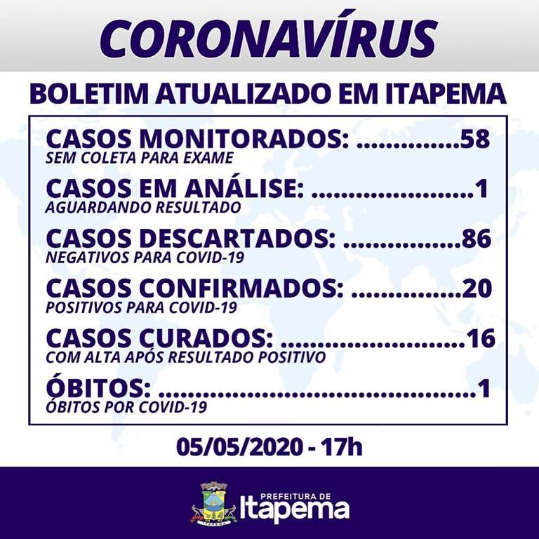 BOLETIM CORONAVÍRUS - ITAPEMA 05-05-2020