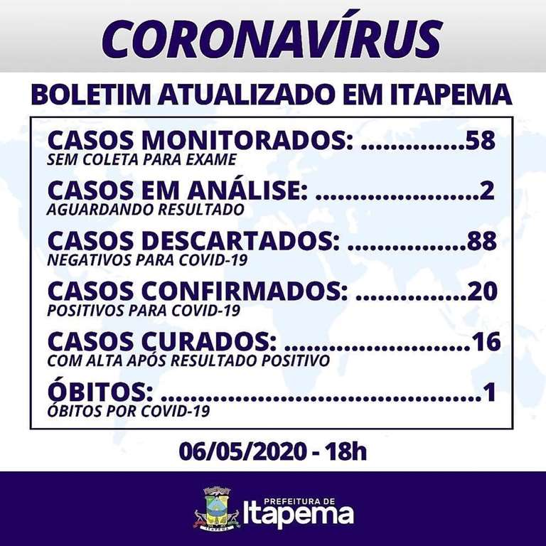 BOLETIM CORONAVÍRUS - ITAPEMA - 06-05-2020