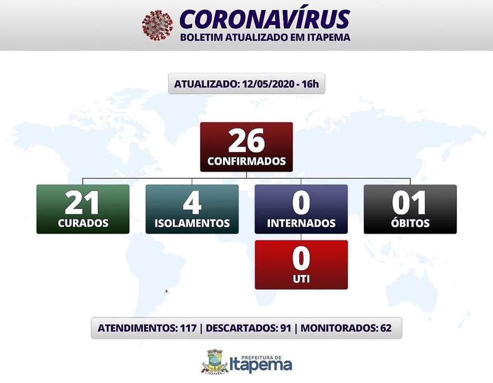 BOLETIM CORONAVÍRUS - ITAPEMA - 12-05-2020