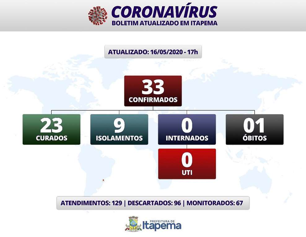 BOLETIM CORONAVÍRUS - ITAPEMA - 16-05-2020