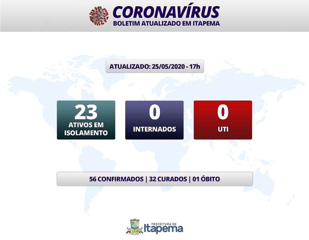 BOLETIM CORONAVÍRUS – ITAPEMA – 25-05-2020