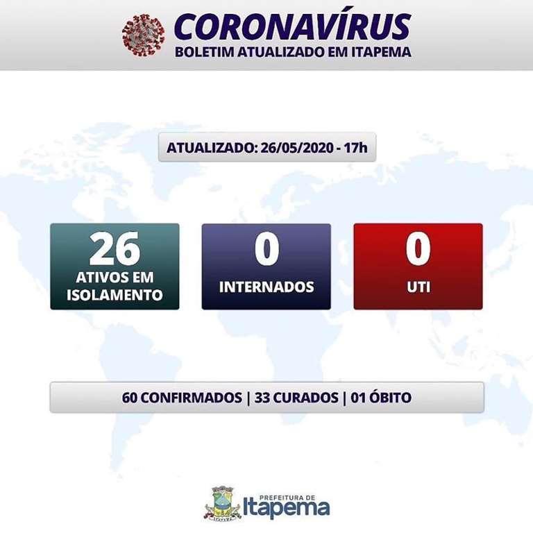 BOLETIM CORONAVÍRUS - ITAPEMA - 26-05-2020
