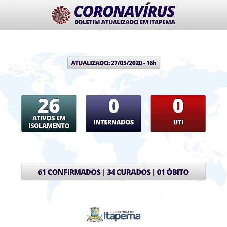 BOLETIM CORONAVÍRUS - ITAPEMA - 27-05-2020