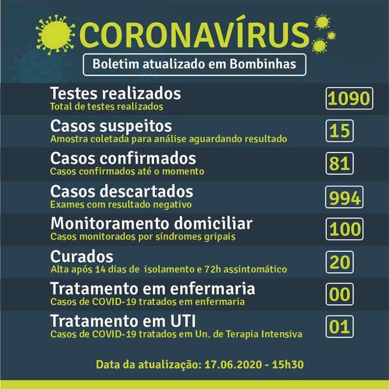BOMBINHAS - Testes são prioridade para o controle do Coronavírus em Bombinhas