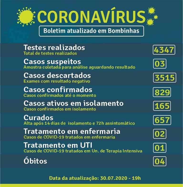 BOMBINHAS – BOLETIM CORONAVÍRUS – BOMBINHAS – 30-07-2020