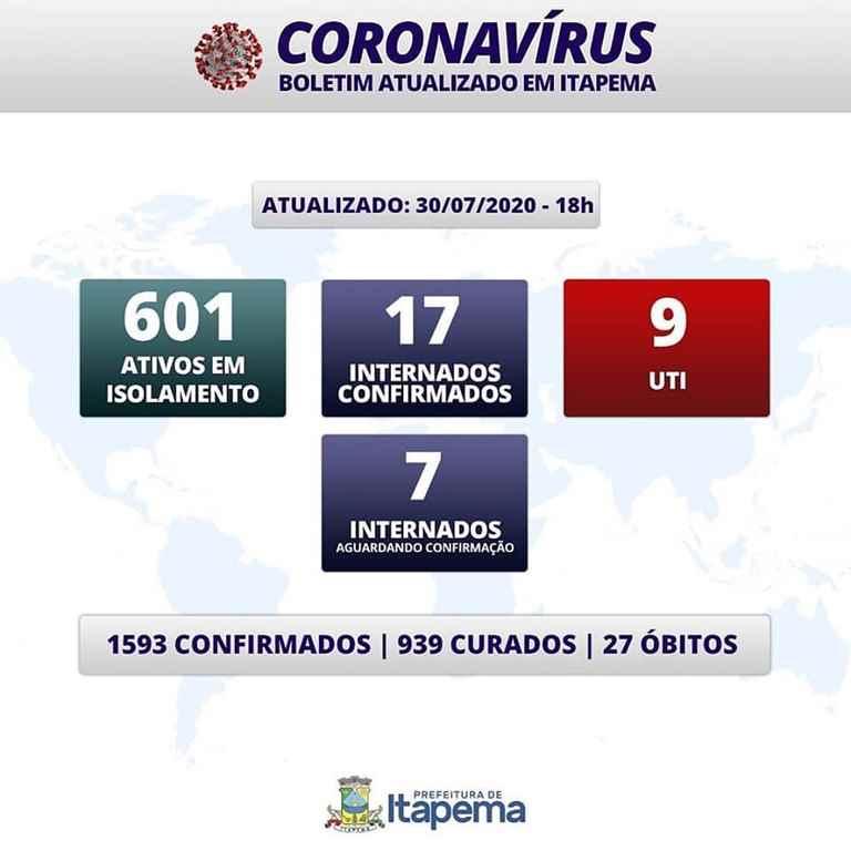 BOLETIM CORONAVÍRUS – ITAPEMA – 30-07-2020