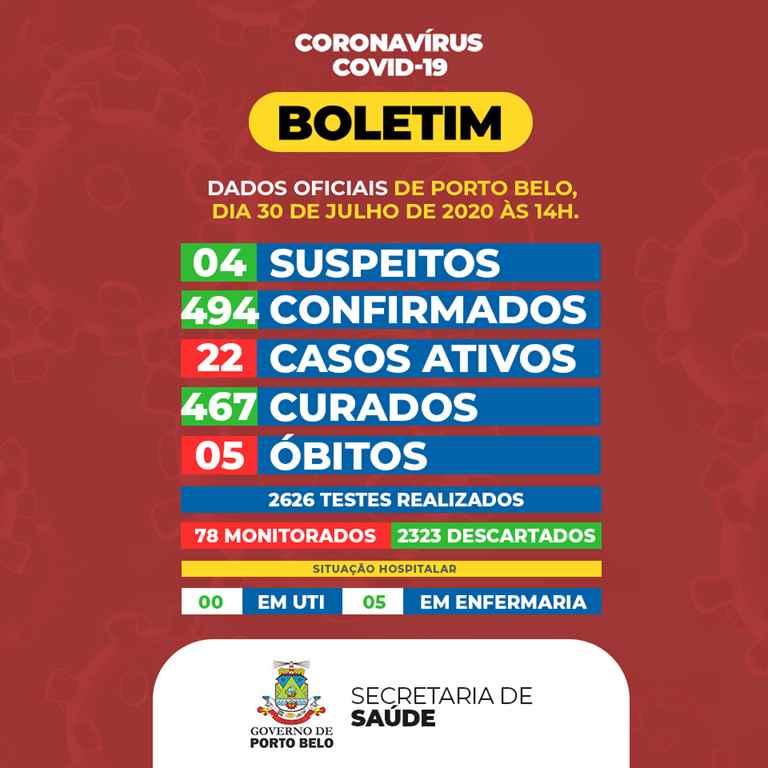 PORTO BELO – BOLETIM CORONAVÍRUS – PORTO BELO – 30-07-2020