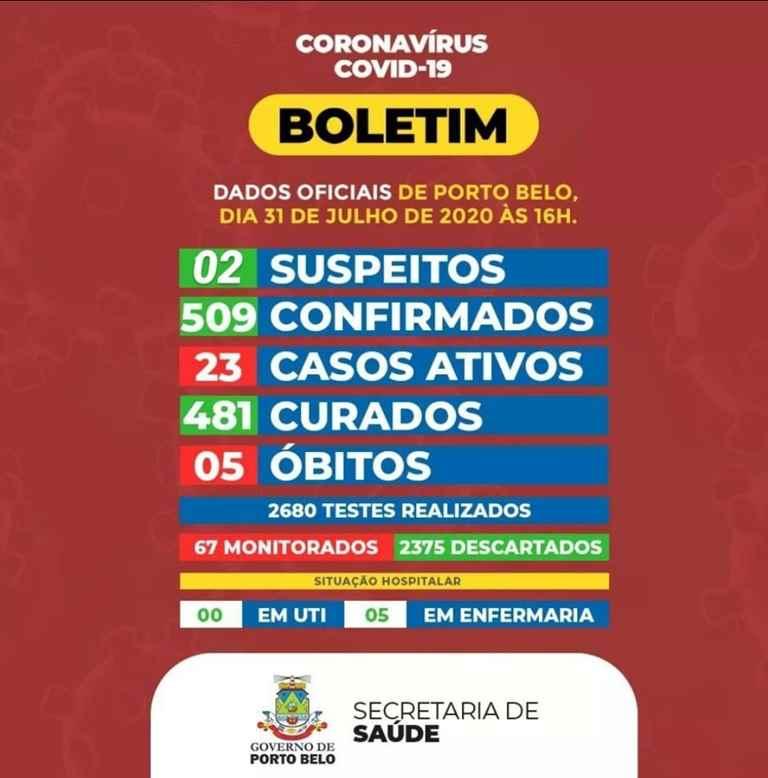 PORTO BELO – BOLETIM CORONAVÍRUS – PORTO BELO – 31-07-2020