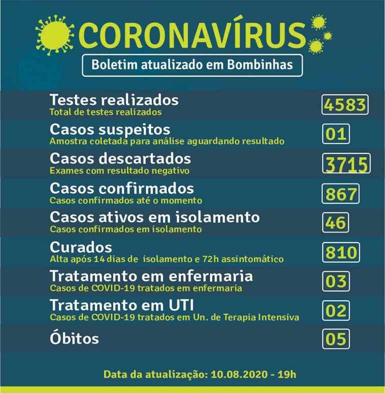 BOMBINHAS - BOLETIM CORONAVÍRUS - BOMBINHAS - 10-08-2020
