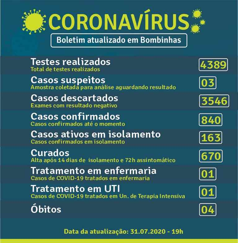 BOMBINHAS – BOLETIM CORONAVÍRUS – BOMBINHAS – 31-07-2020