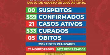 PORTO BELO - BOLETIM CORONAVÍRUS - PORTO BELO - 07-08-2020