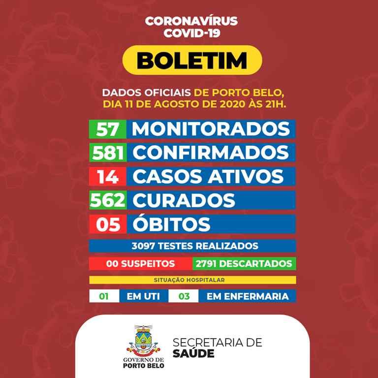 PORTO BELO - BOLETIM CORONAVÍRUS - PORTO BELO - 11-08-2020