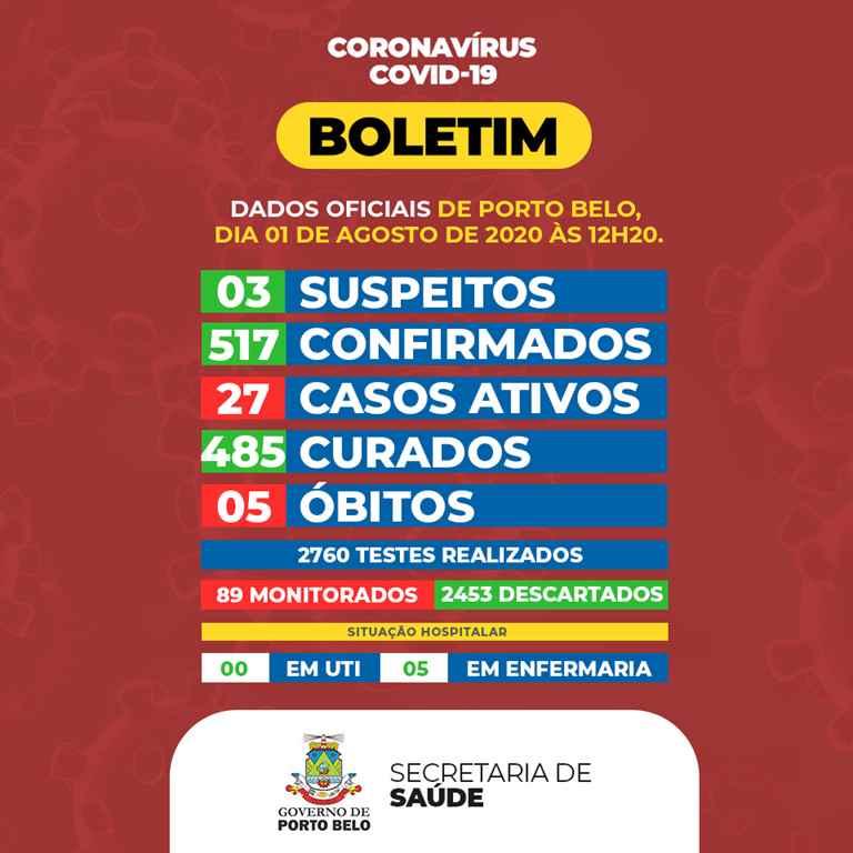 PORTO BELO – BOLETIM CORONAVÍRUS – PORTO BELO – 01-08-2020