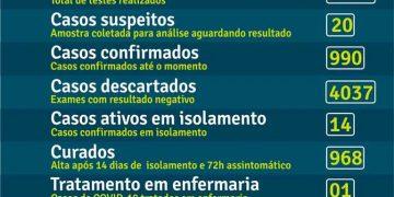 BOMBINHAS - BOLETIM CORONAVÍRUS - BOMBINHAS - 18-09-2020