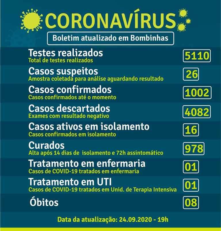 BOMBINHAS - BOLETIM CORONAVÍRUS - BOMBINHAS - 24-09-2020