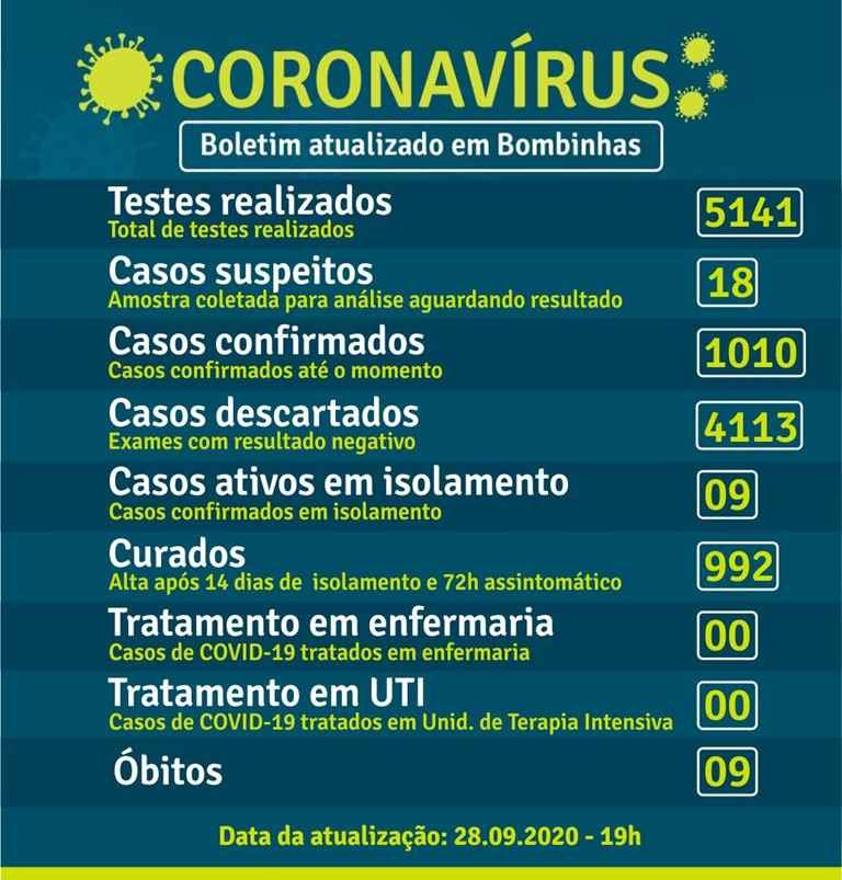 BOMBINHAS - BOLETIM CORONAVÍRUS - BOMBINHAS - 28-09-2020
