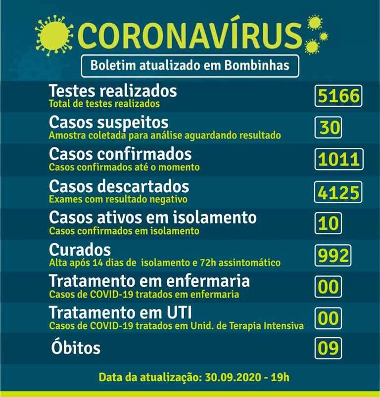 BOMBINHAS - BOLETIM CORONAVÍRUS - BOMBINHAS - 30-09-2020