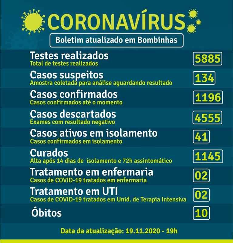 BOMBINHAS – BOLETIM CORONAVÍRUS – BOMBINHAS – 19-11-2020