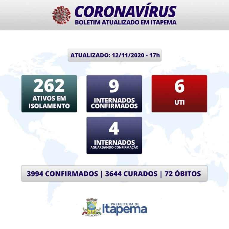 BOLETIM CORONAVÍRUS – ITAPEMA – 12-11-2020
