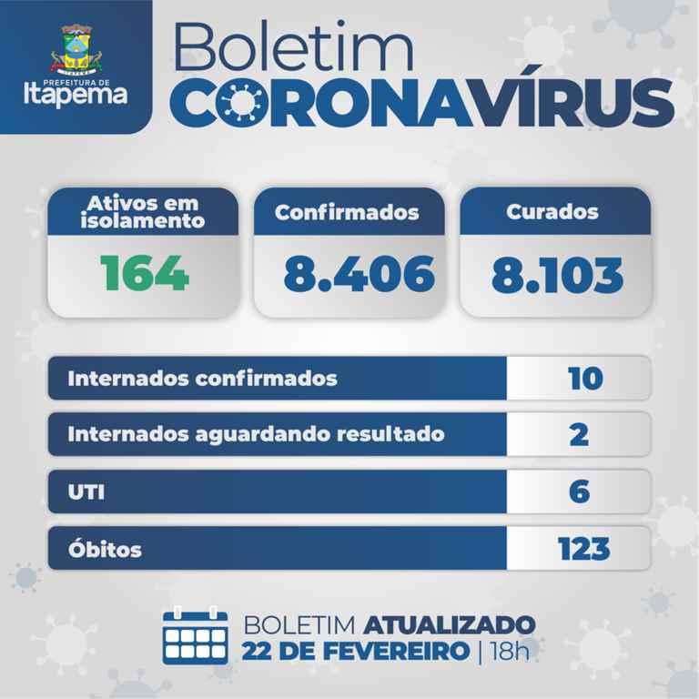 BOLETIM CORONAVÍRUS – ITAPEMA – 22-02-2021