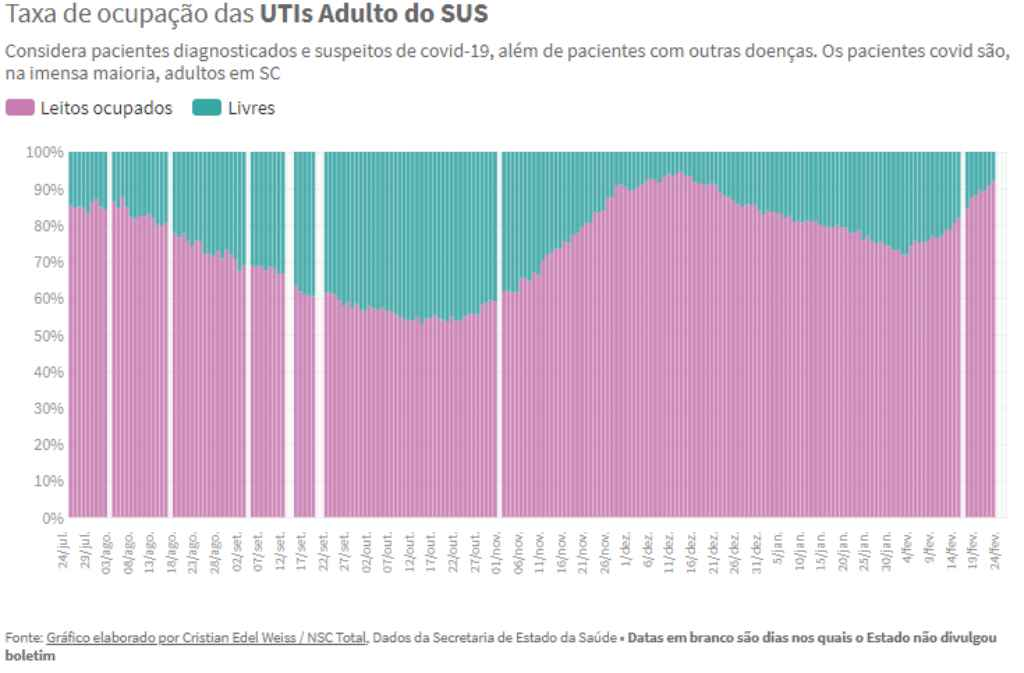 Taxa de ocupação das UTIs Adulto do SUS