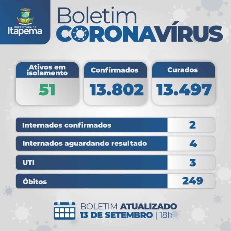 BOLETIM CORONAVÍRUS – ITAPEMA – 13-09-2021