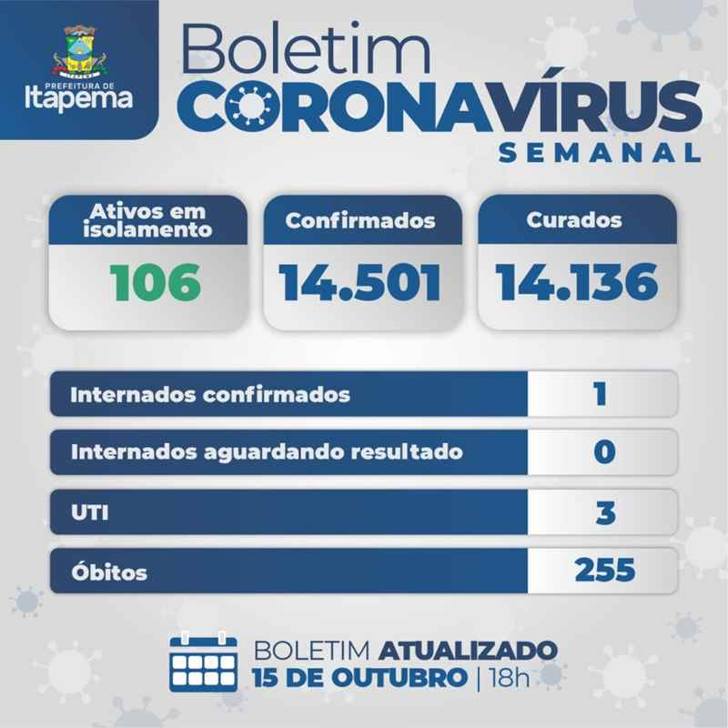 BOLETIM CORONAVÍRUS - ITAPEMA - 15-10-2021